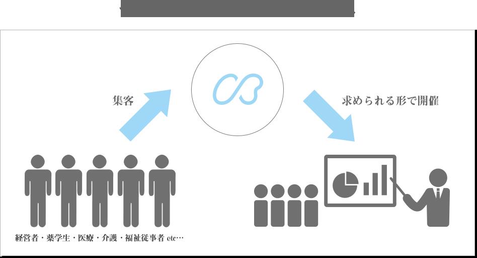 セミナー/イベントの仕組み